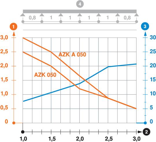 Load diagram, AZ channel